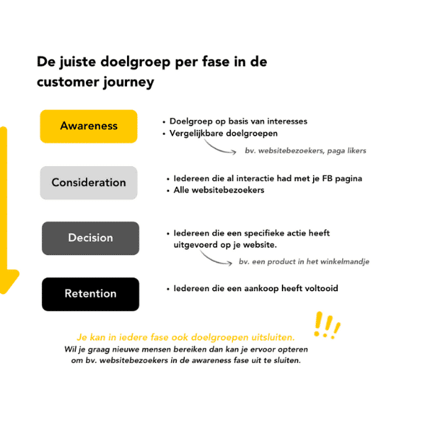 Customer journey and Facebook Advertising