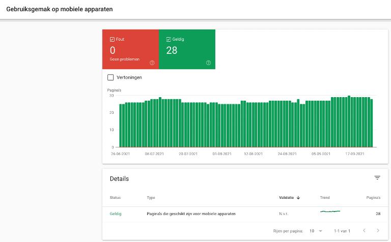 Schermafbeelding 'gebruiksgemak op mobiele apparaten' in Google Search Console