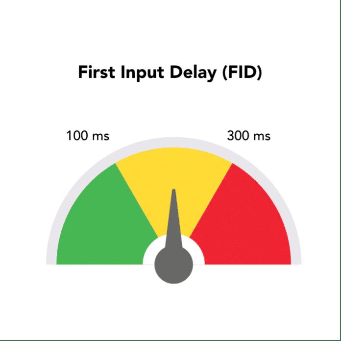 Beoordelingsschaal First Input Delay