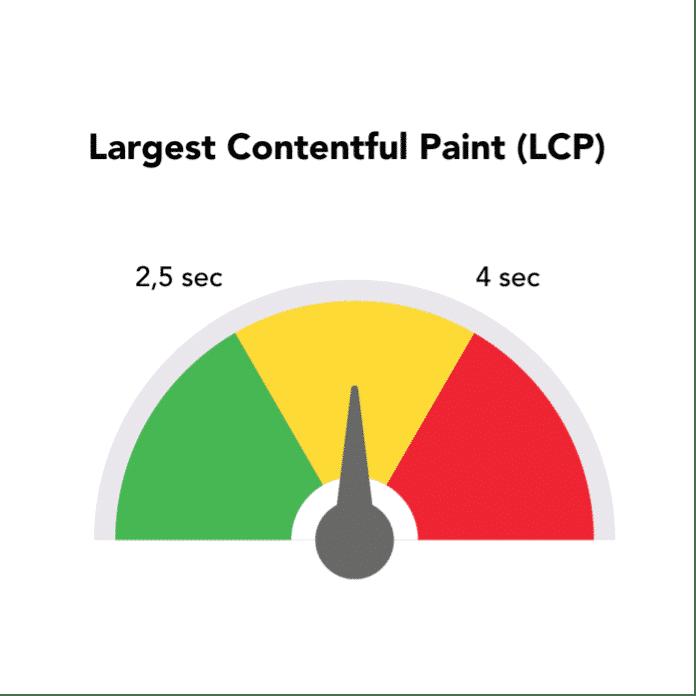 Beoordelingsschaal Largest Contentful Paint