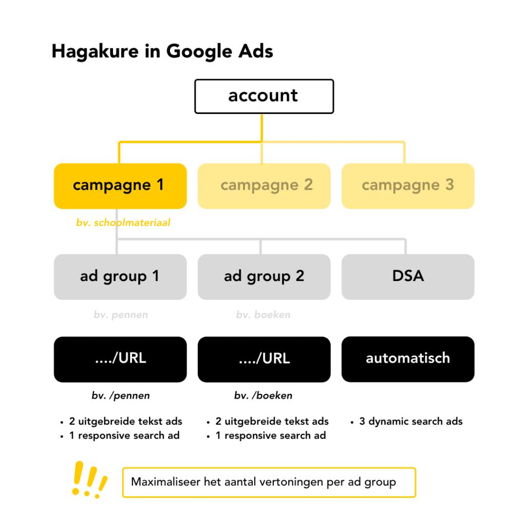 Hagakure methode visueel voorgesteld